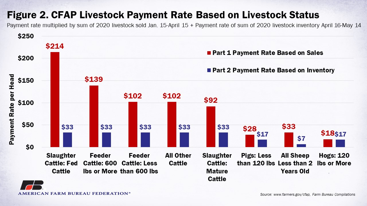 CFAP_Livestock_Payment_Rate_Figure_2