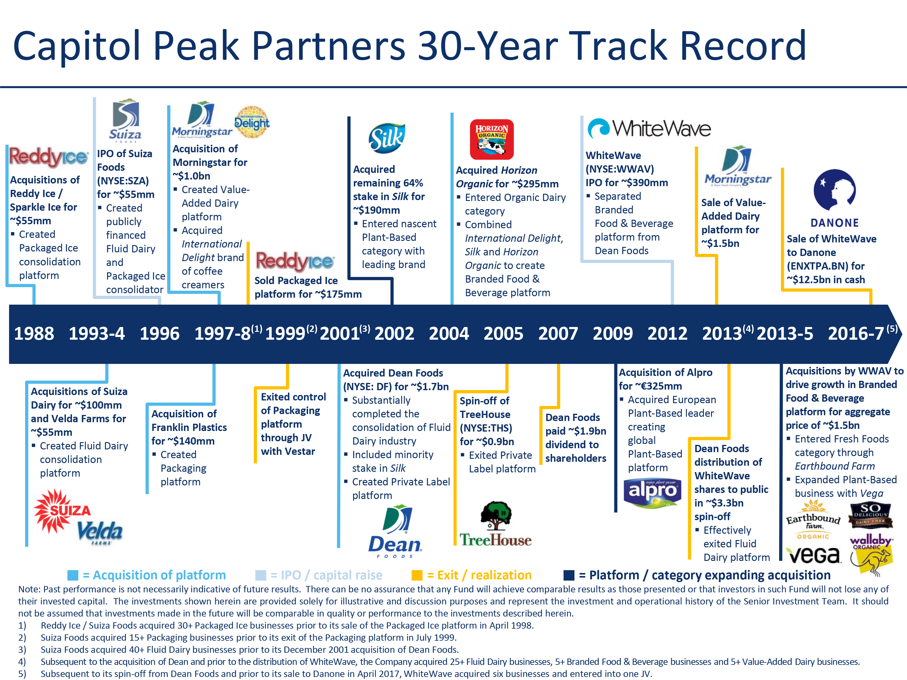 Capitol Peak Partners 30-Year Track Record