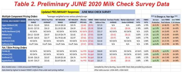 MilkCheckSurvey072920