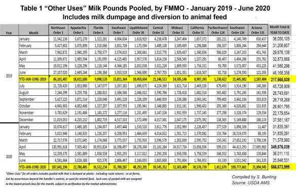 Table1_YTD_MilkDumped(Bunting)r