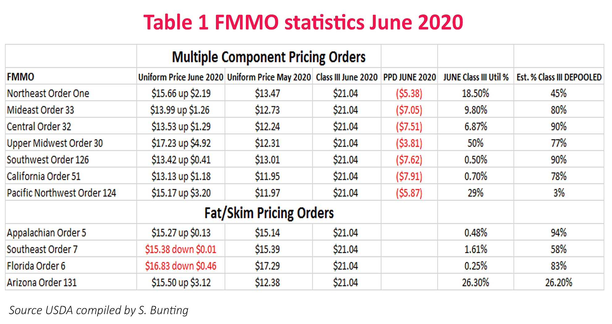 TableOne_FMMO_Statistics_June2020_Bunting (1)