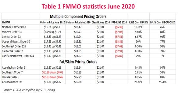 TableOne_FMMO_Statistics_June2020_Bunting (1)